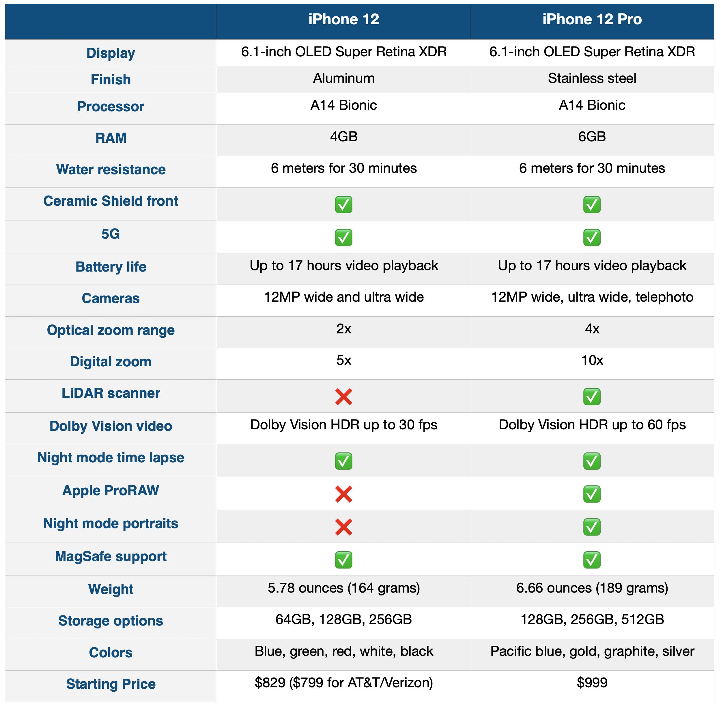 iPhone 12 vs iPhone 12 Pro: Nên chọn loại nào cho mùa lễ hội năm nay? 7