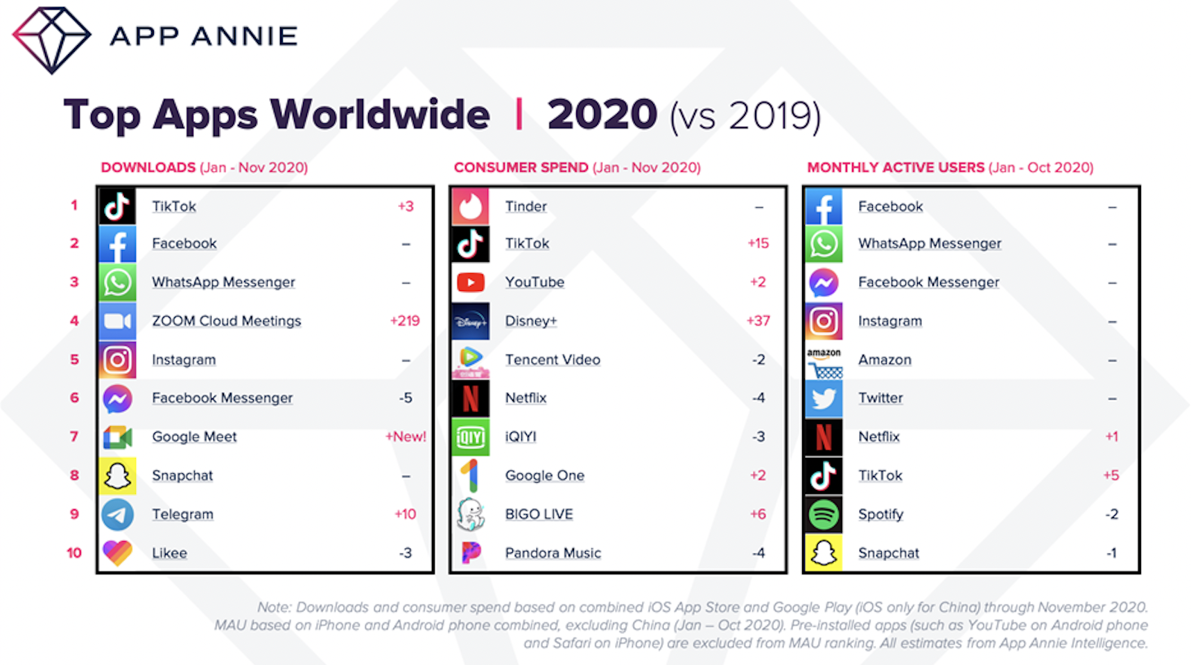 Vượt mặt Facebook, Tik Tok trở thành ứng dụng được tải về nhiều nhất năm 2020 1